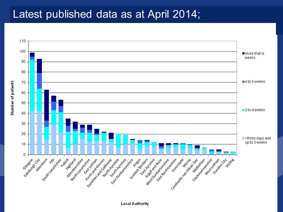 Latest published data as at April 2014; Delayed Discharges by Length of Delay and LA
