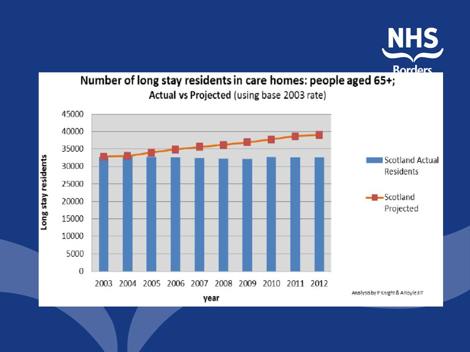 And more older people live at home