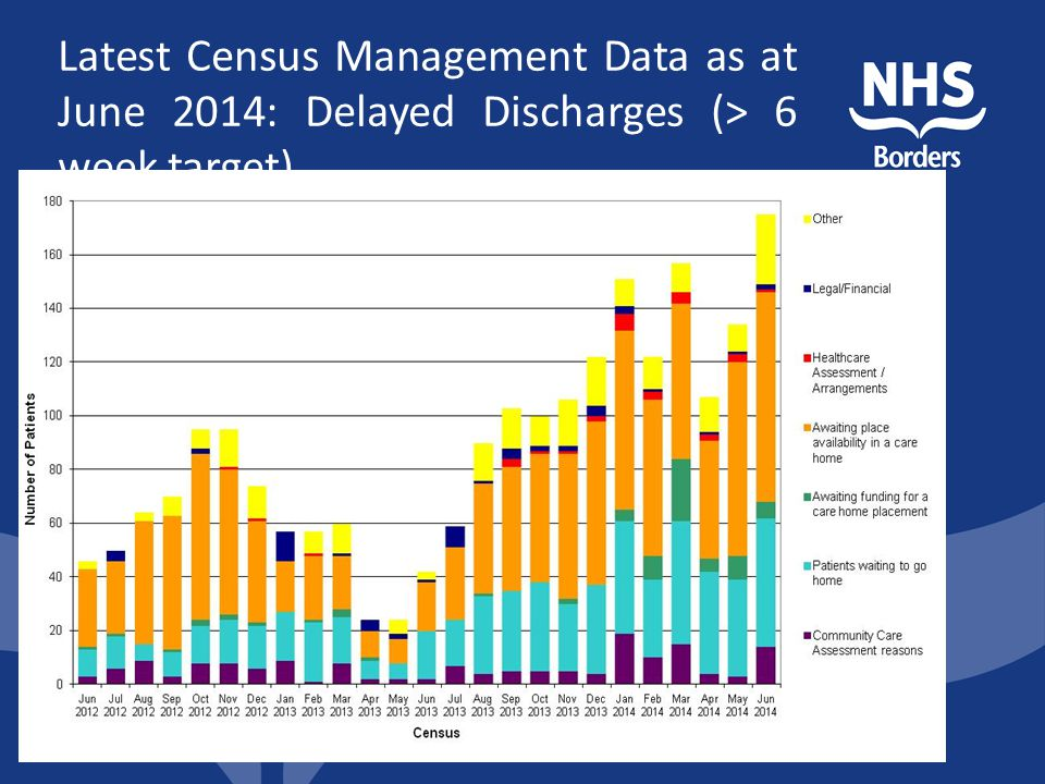 Latest Census Management Data as at June 2014: Delayed Discharges (> 6 week target)