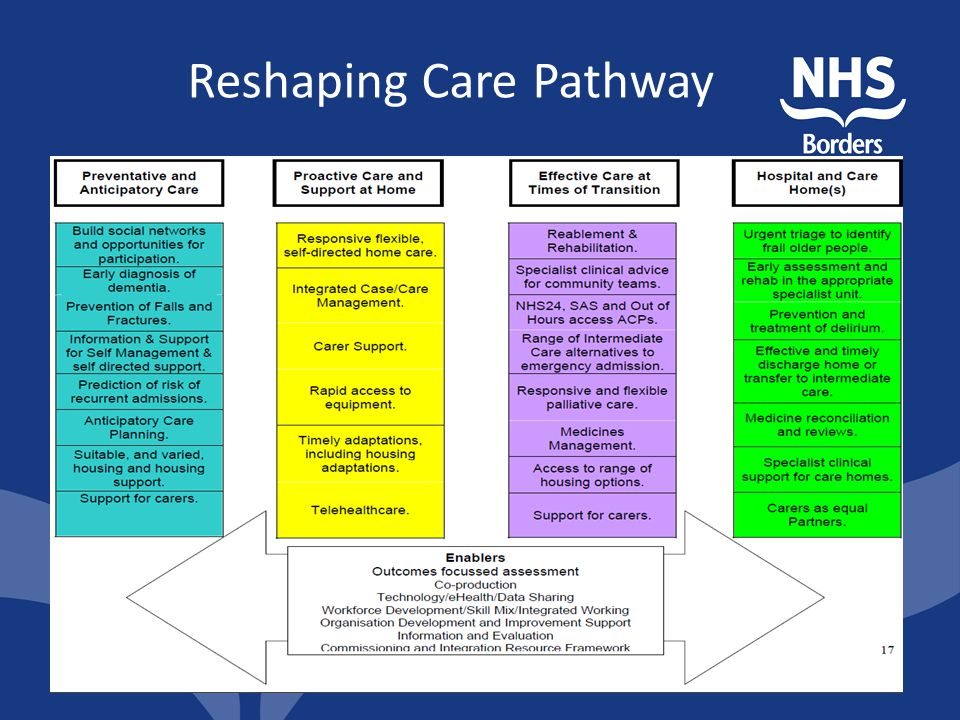Reshaping Care Pathway