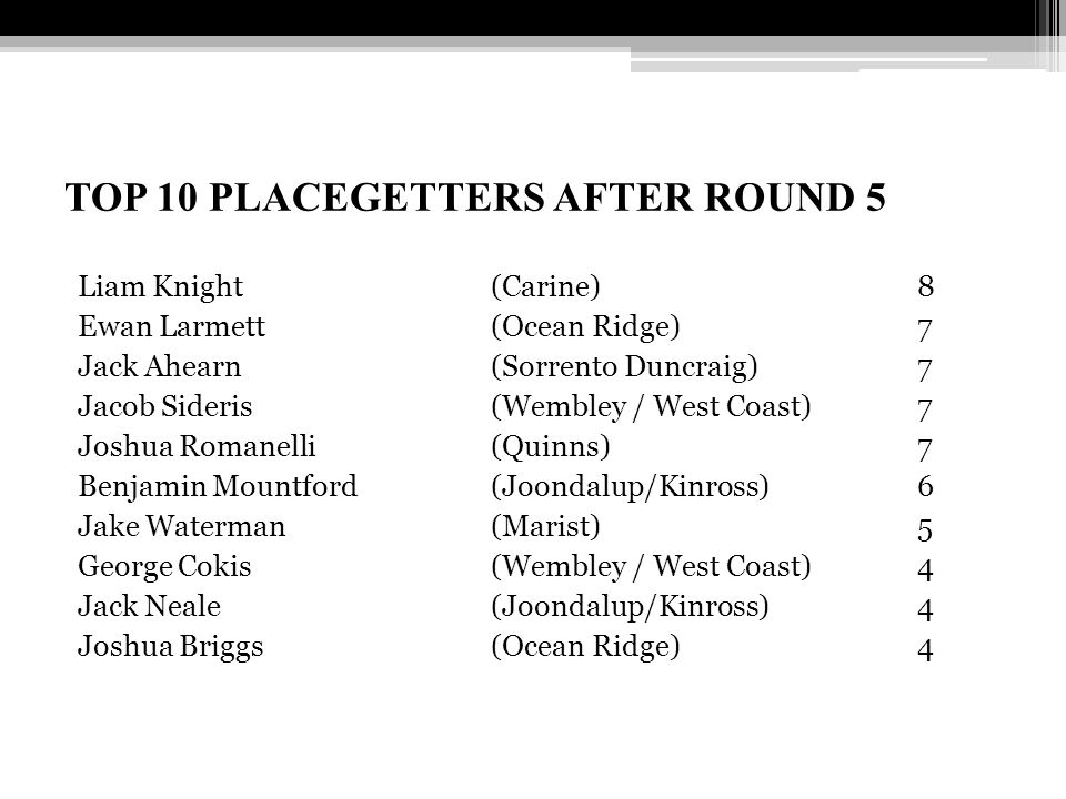 TOP 10 PLACEGETTERS AFTER ROUND 5