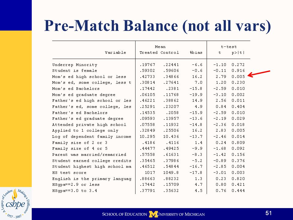 Pre-Match Balance (not all vars)