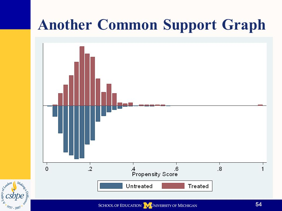 Another Common Support Graph