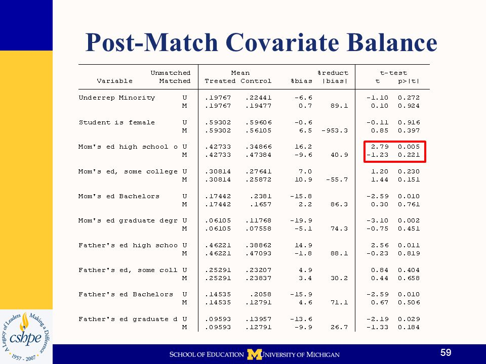 Post-Match Covariate Balance