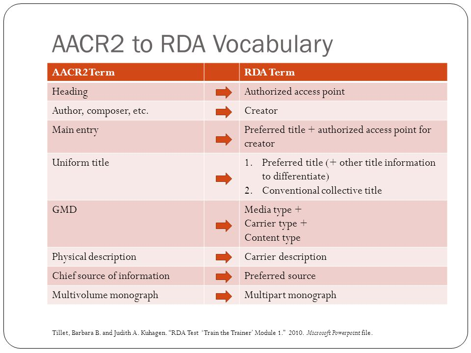 AACR2 to RDA Vocabulary AACR2 Term RDA Term Heading