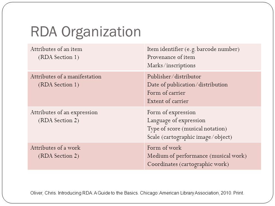 RDA Organization Attributes of an item (RDA Section 1)