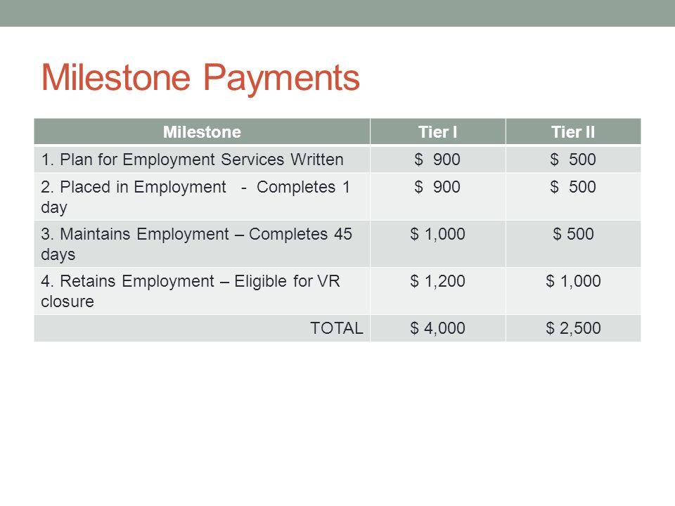 Milestone Payments Milestone Tier I Tier II