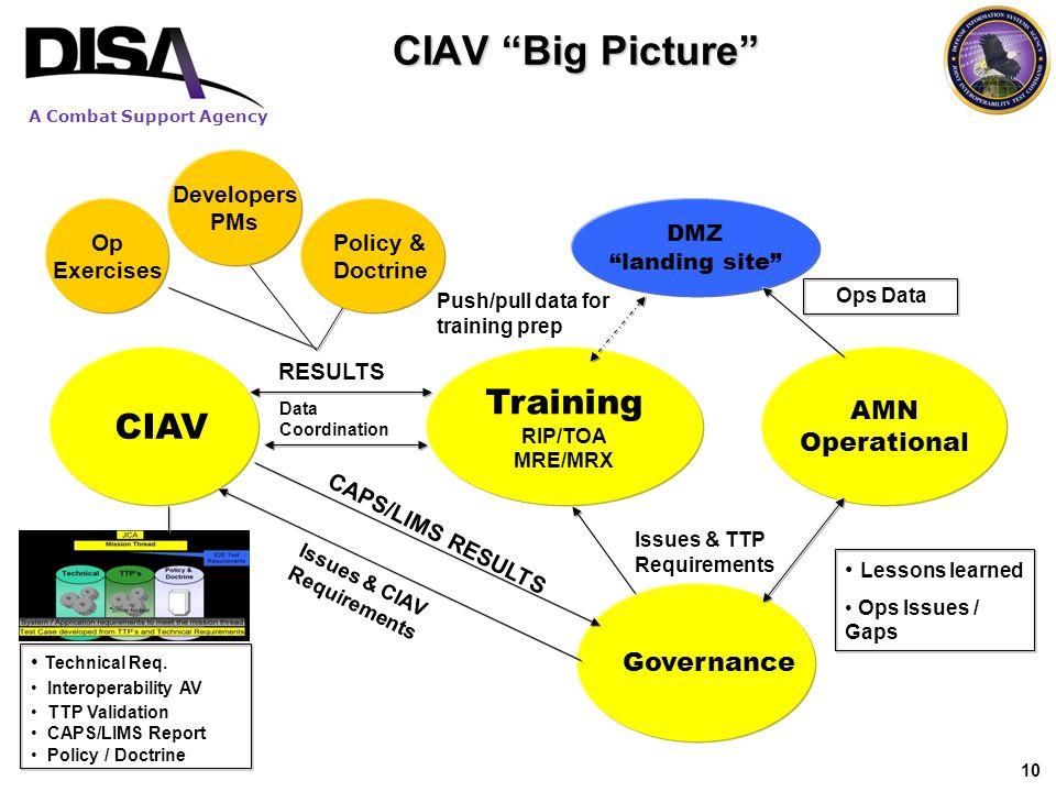 CIAV Big Picture Training CIAV Wrap up AMN Operational Governance