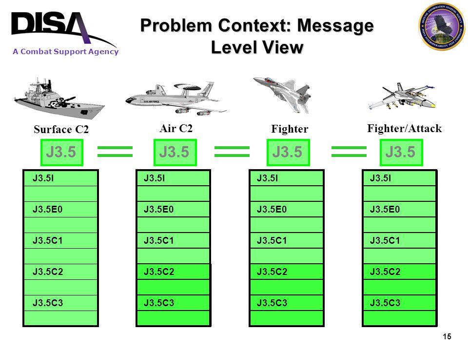 Problem Context: Message Level View