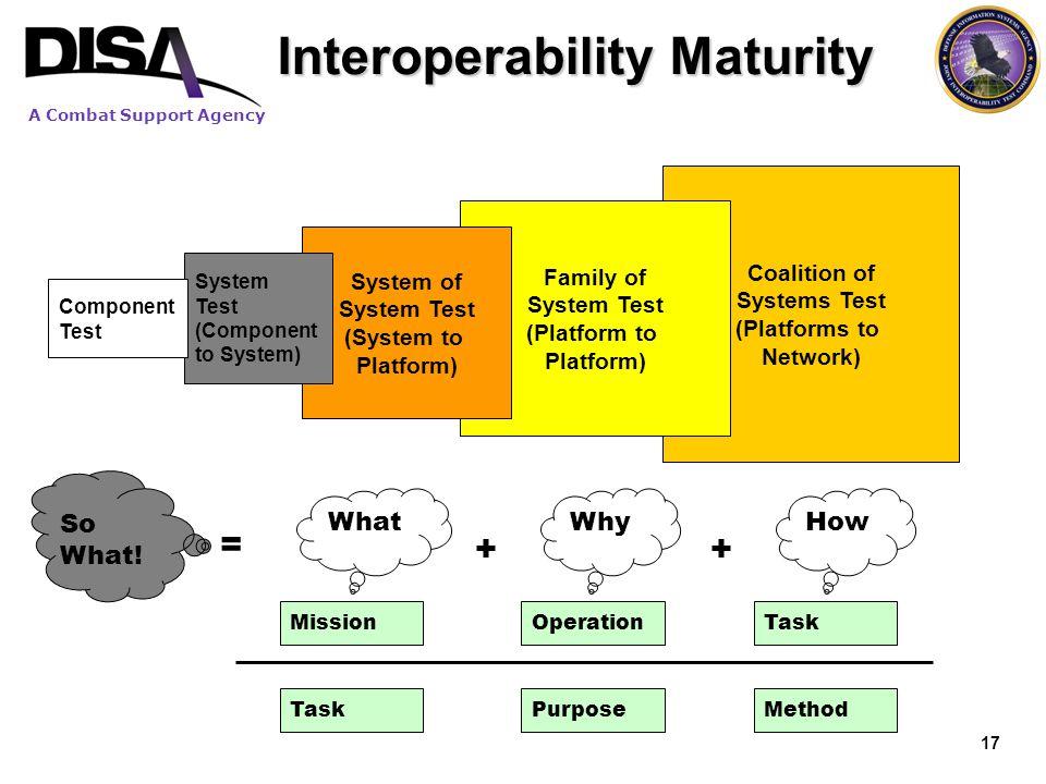 Interoperability Maturity