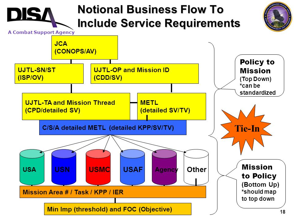 Notional Business Flow To Include Service Requirements