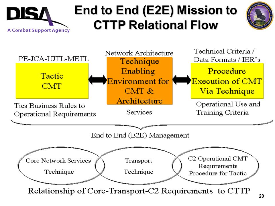 End to End (E2E) Mission to CTTP Relational Flow