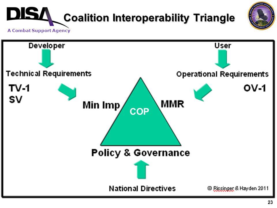 Coalition Interoperability Triangle
