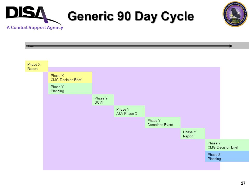 Generic 90 Day Cycle 27 Time Phase X Report CMG Decision Brief Phase Y