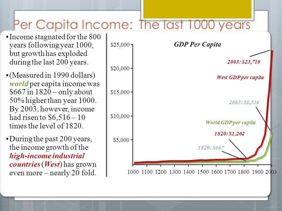 Per Capita Income: The last 1000 years