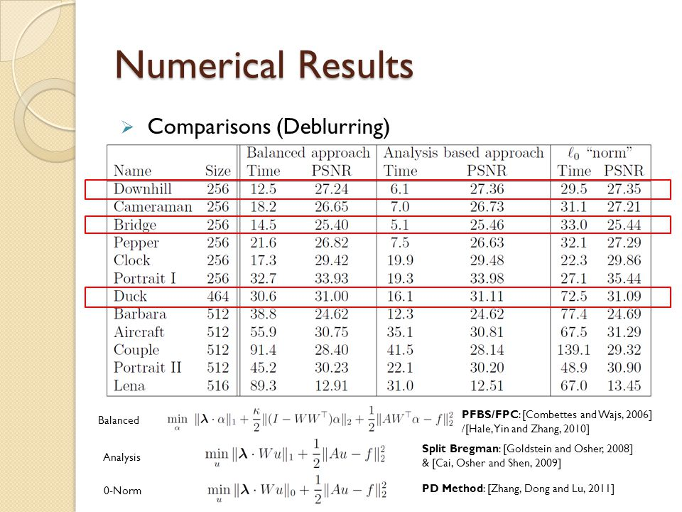 Numerical Results Comparisons (Deblurring)