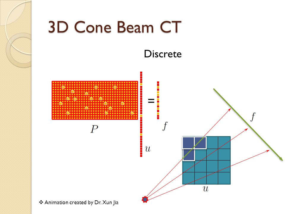 3D Cone Beam CT Discrete = Animation created by Dr. Xun Jia