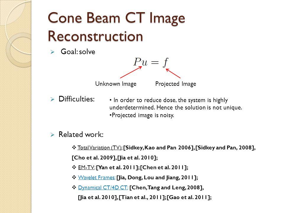 Cone Beam CT Image Reconstruction