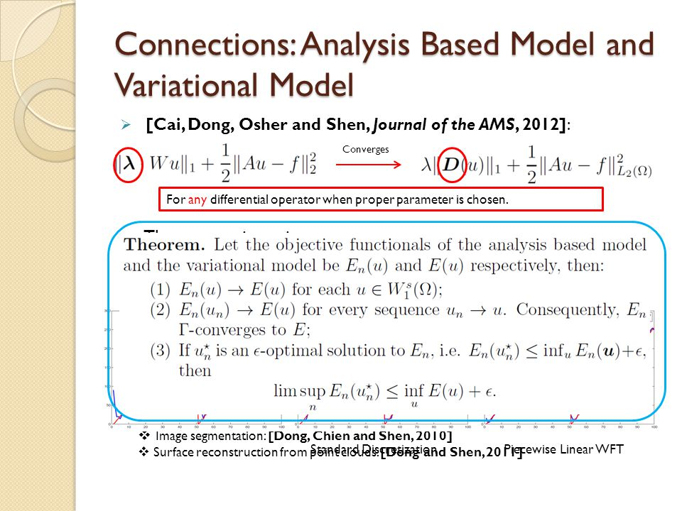 Connections: Analysis Based Model and Variational Model