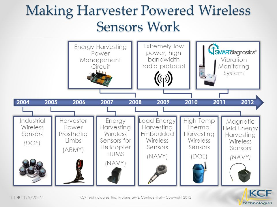 Making Harvester Powered Wireless Sensors Work