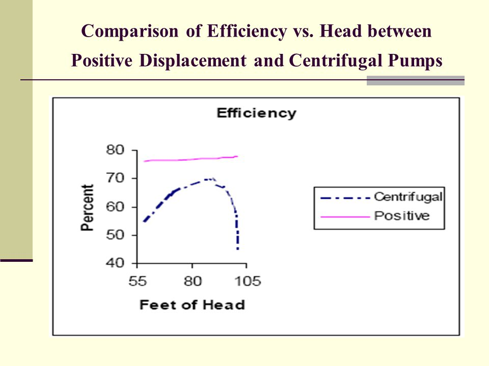 Comparison of Efficiency vs