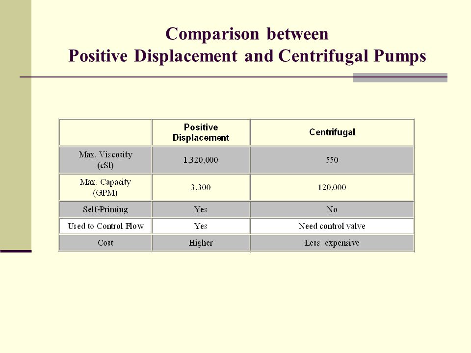 Comparison between Positive Displacement and Centrifugal Pumps