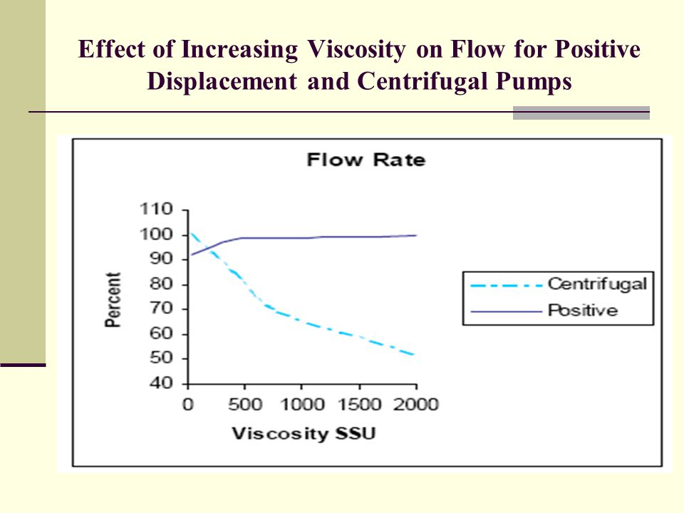 Effect of Increasing Viscosity on Flow for Positive Displacement and Centrifugal Pumps