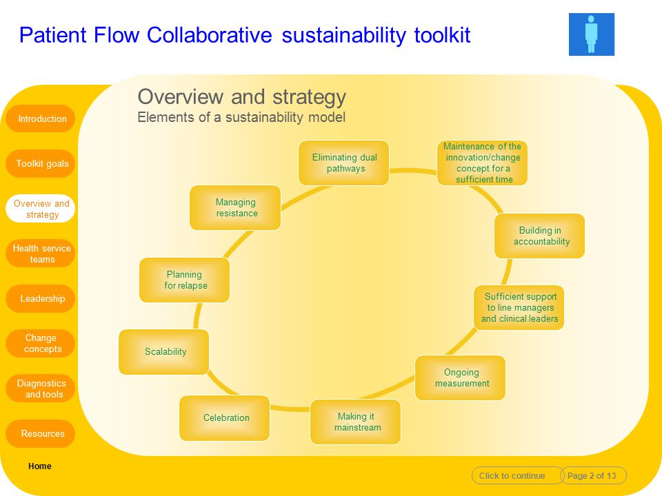 Overview and strategy Elements of a sustainability model Introduction