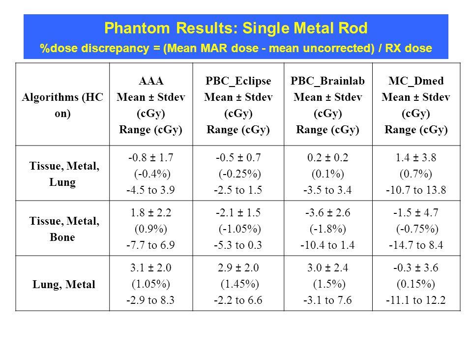 Phantom Results: Single Metal Rod