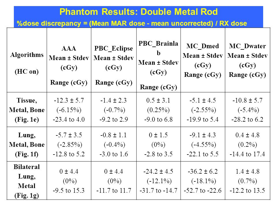 Phantom Results: Double Metal Rod