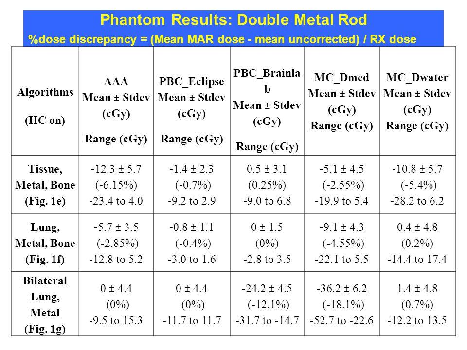 Phantom Results: Double Metal Rod