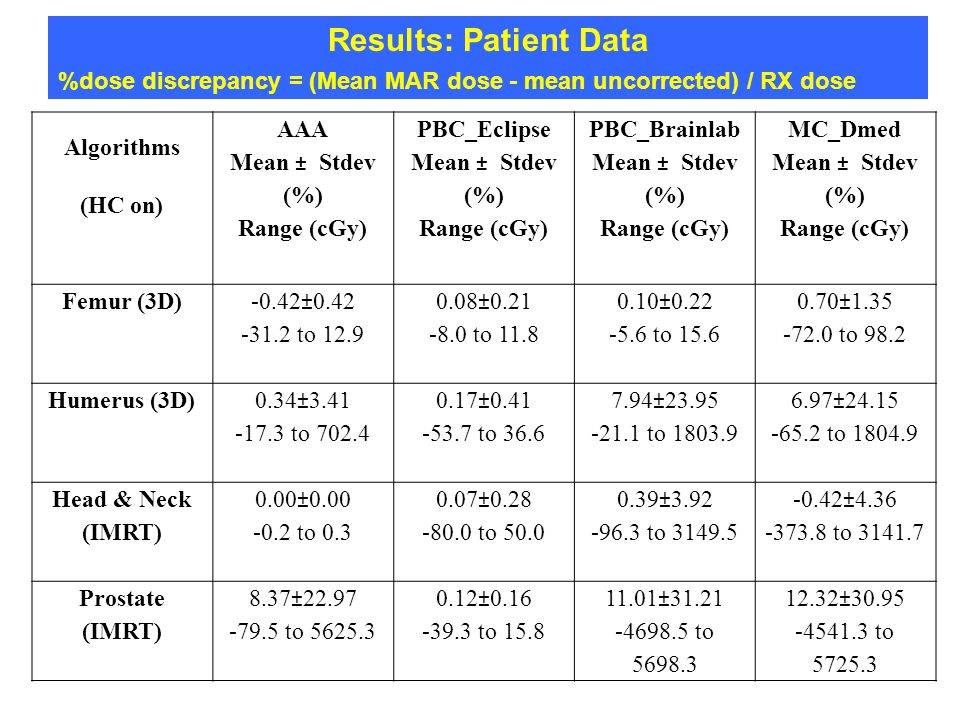 Results: Patient Data %dose discrepancy = (Mean MAR dose - mean uncorrected) / RX dose. Algorithms.