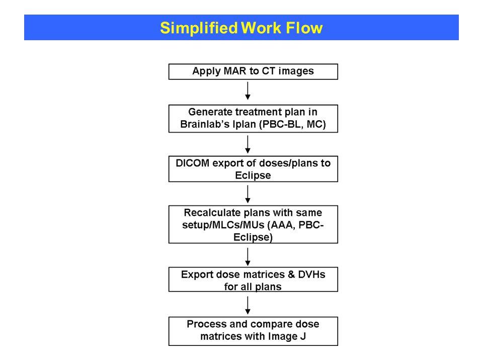 Simplified Work Flow