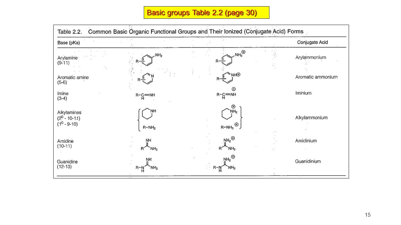 Basic groups Table 2.2 (page 30)