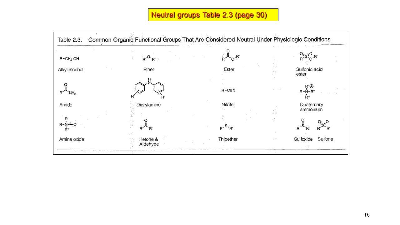 Neutral groups Table 2.3 (page 30)