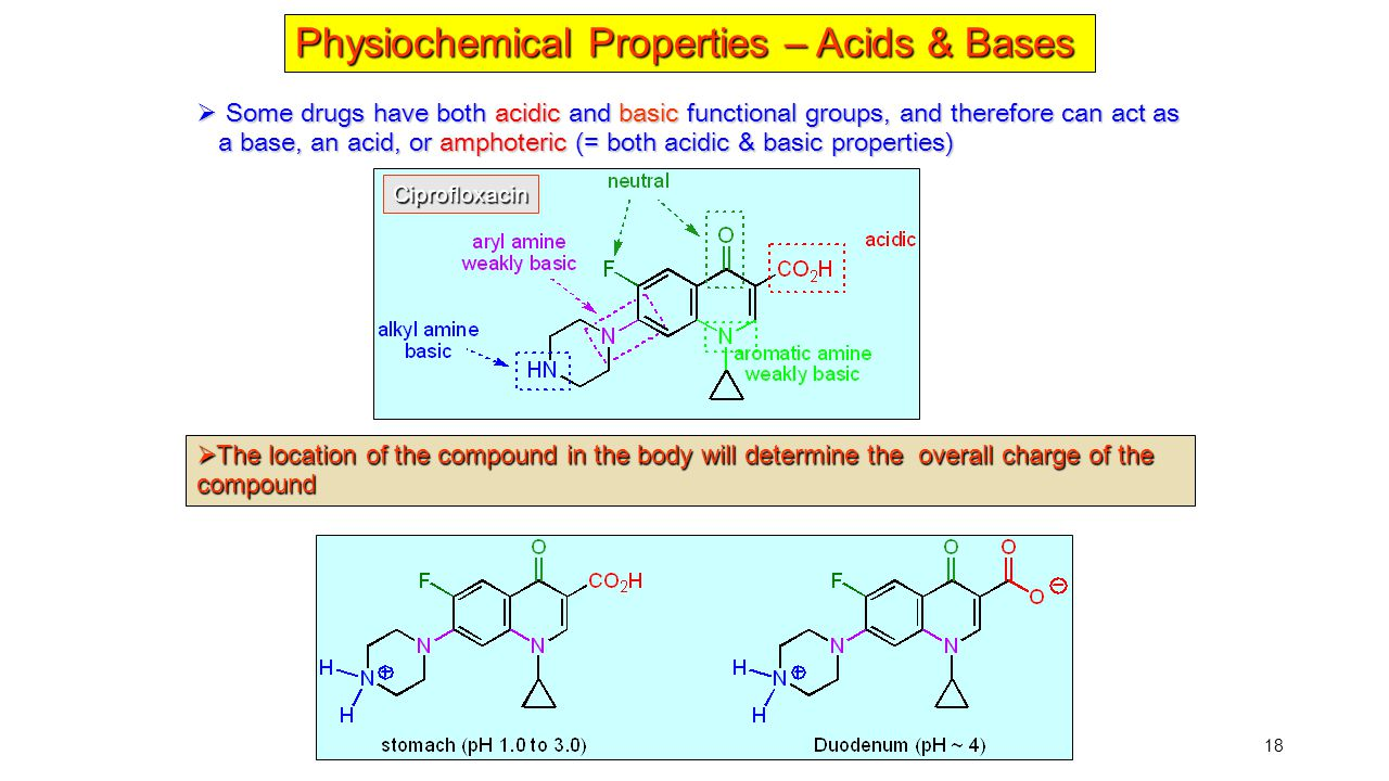 Physiochemical Properties – Acids & Bases