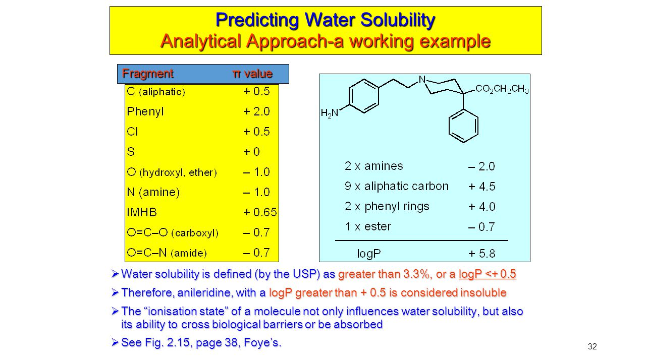 Predicting Water Solubility Analytical Approach-a working example