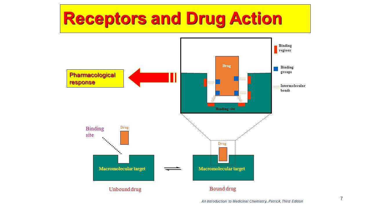 Receptors and Drug Action