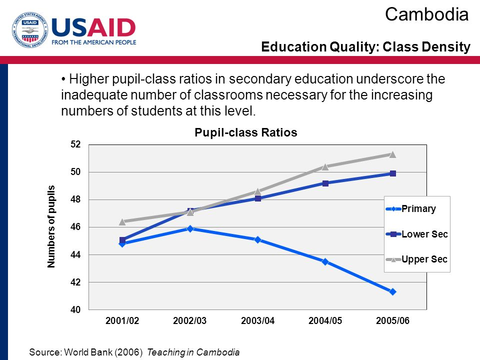 Education Quality: Class Density