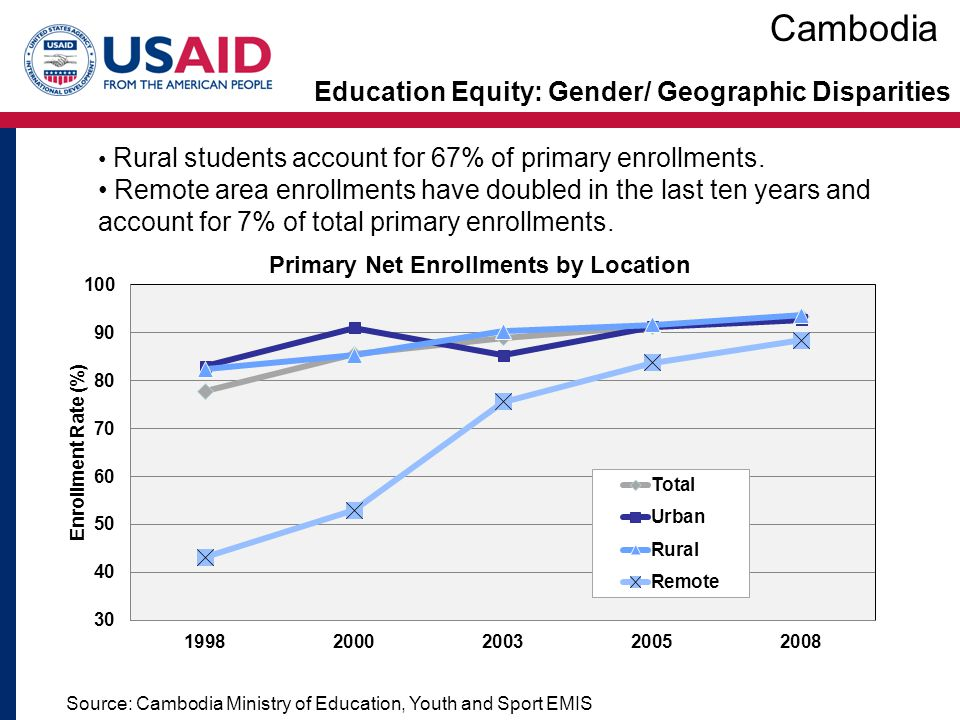 Cambodia Education Equity: Gender/ Geographic Disparities