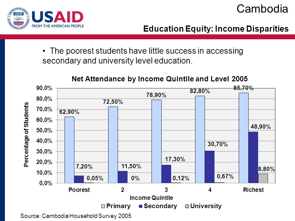 Education Equity: Income Disparities