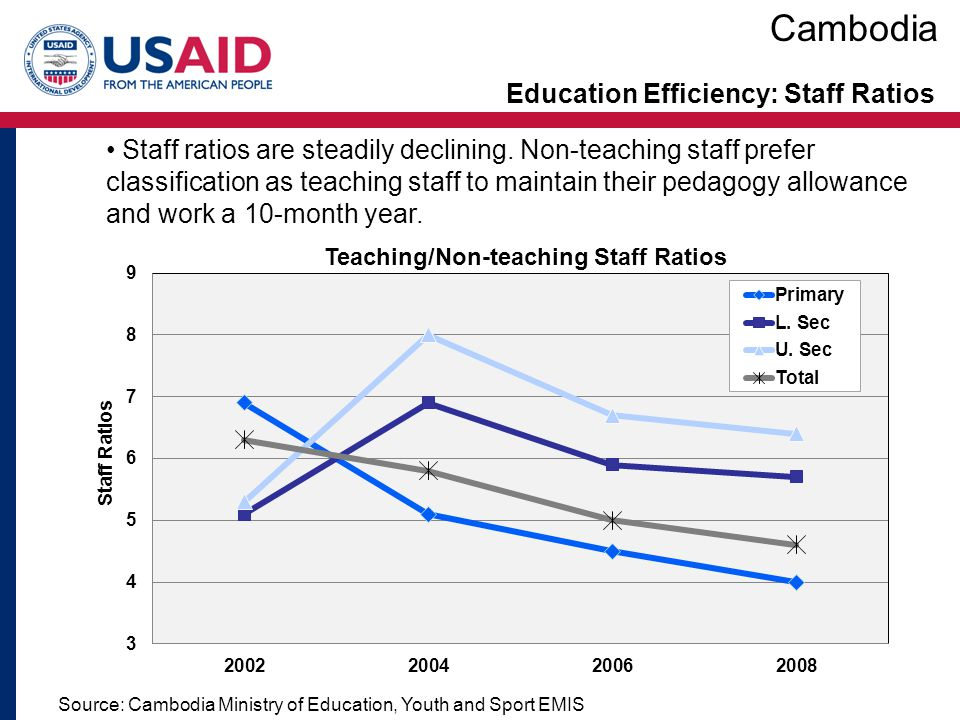 Education Efficiency: Staff Ratios