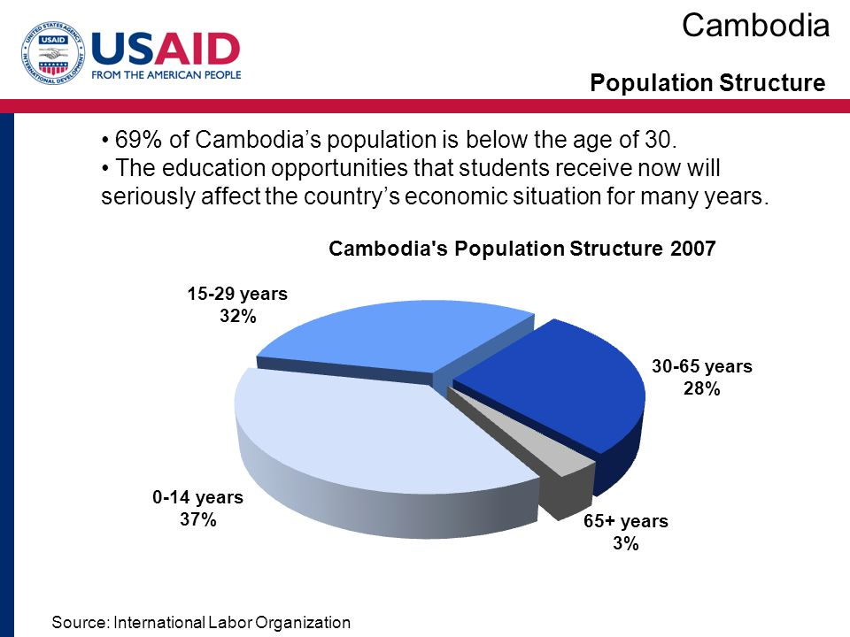 Cambodia Population Structure