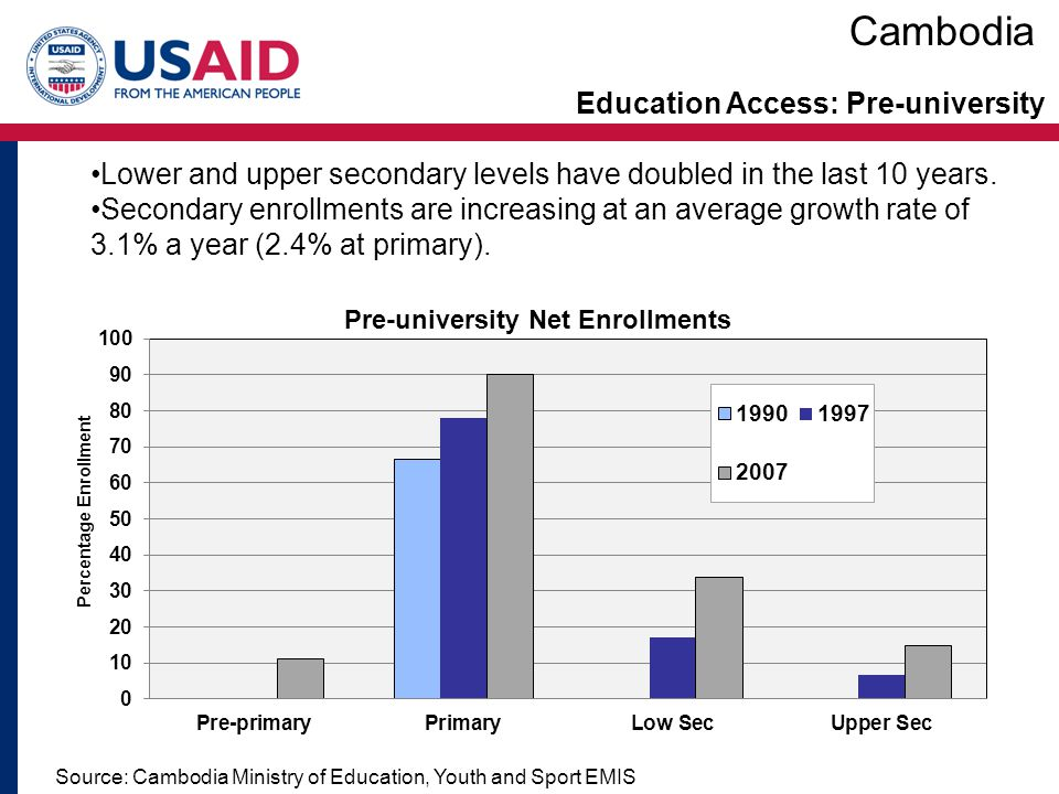 Cambodia Education Access: Pre-university