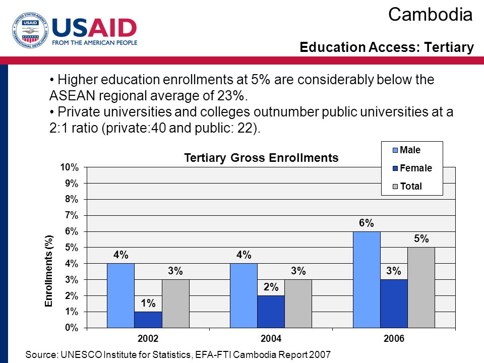 Education Access: Tertiary