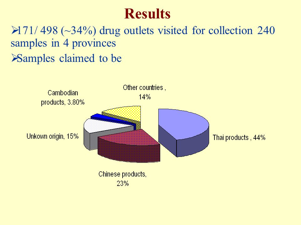Results 171/ 498 (~34%) drug outlets visited for collection 240 samples in 4 provinces.