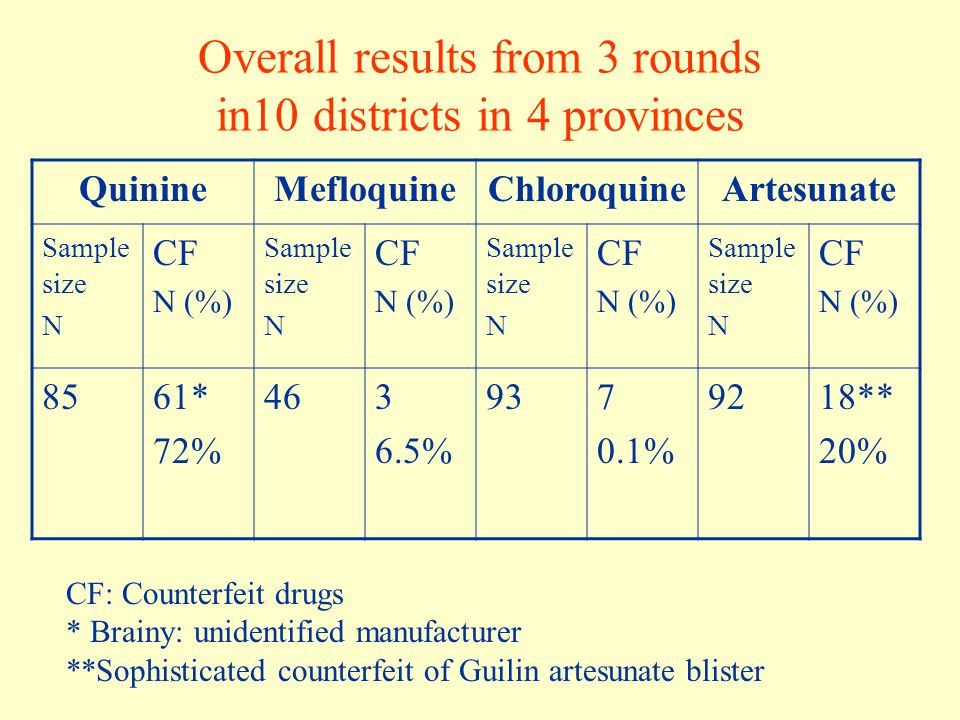 Overall results from 3 rounds in10 districts in 4 provinces