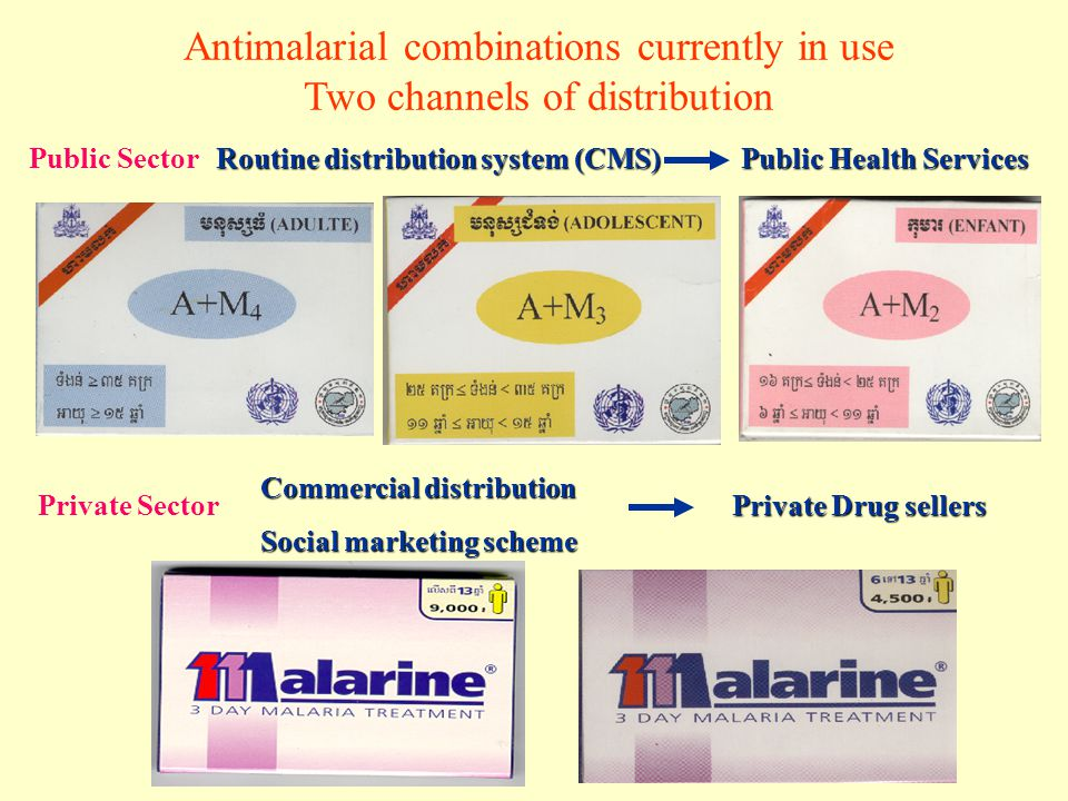 Antimalarial combinations currently in use