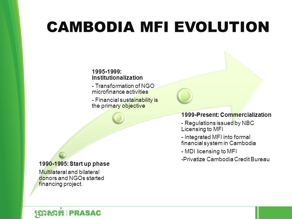 Cambodia MFI Evolution