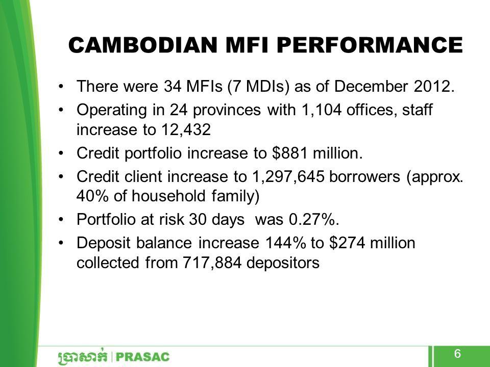 Cambodian MFI Performance